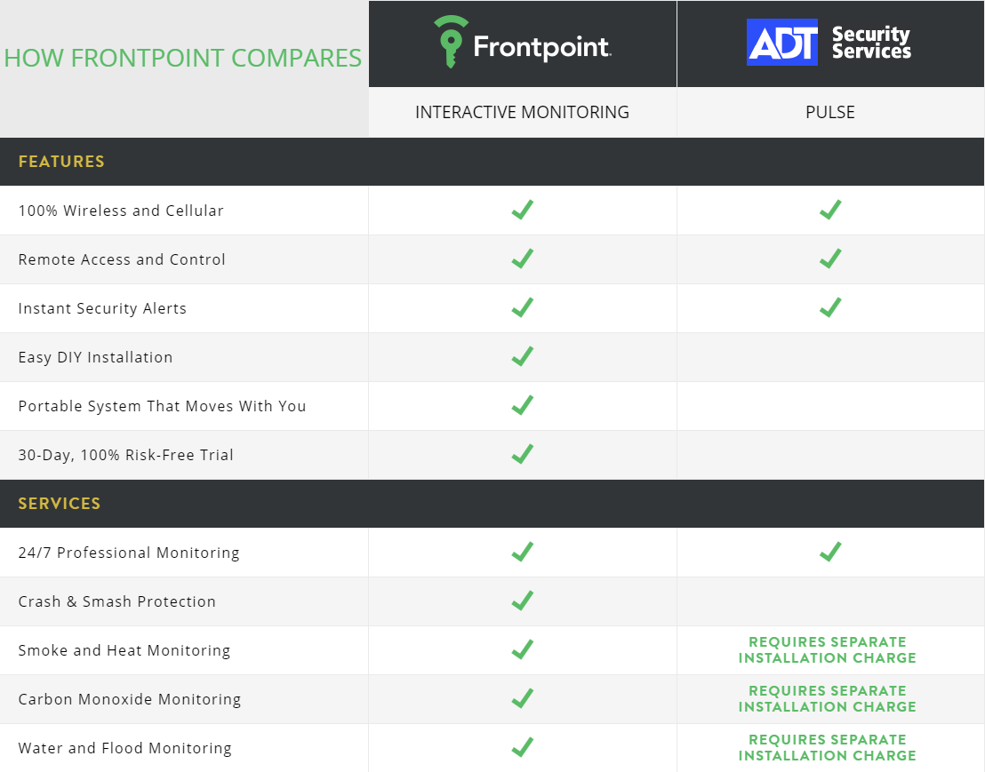 frontpoint security, comparison chart, features, services, adt