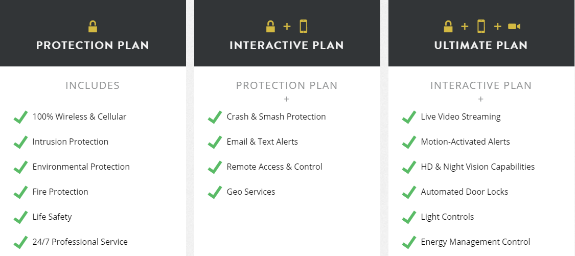 frontpoint security plans, protection plan, interactive plan, ultimate plan