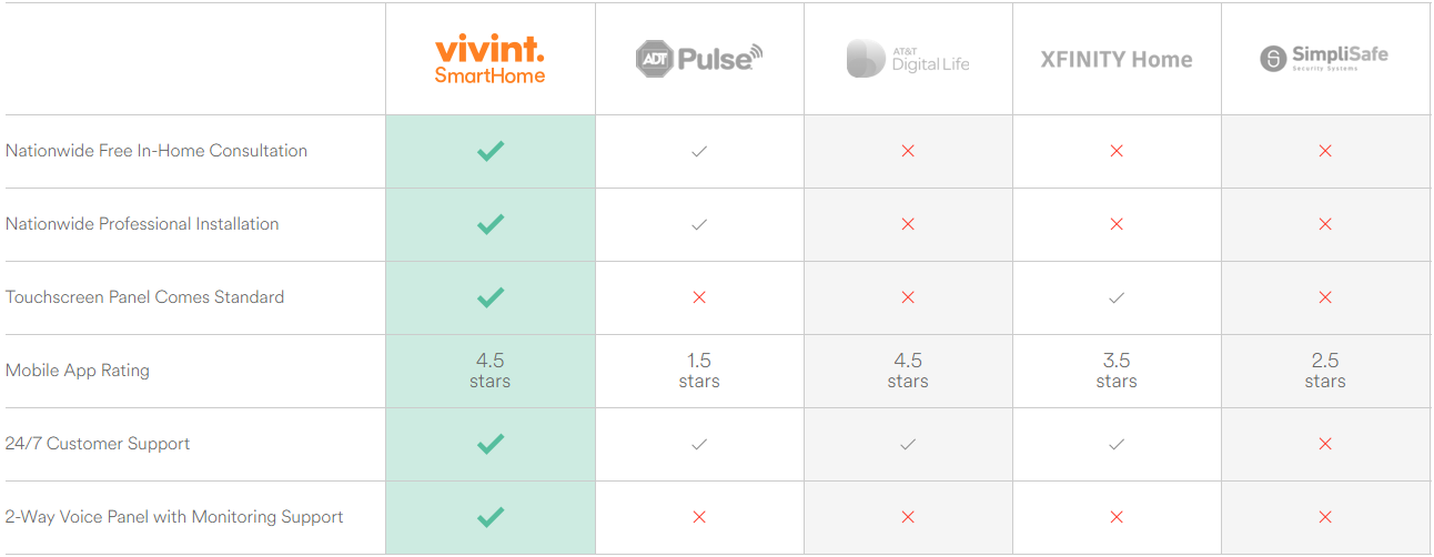 Vivint home security comparison chart, ADT, AT&T, xfinity, simplisafe